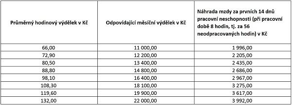https://www.epravo.cz/_dataPublic/photo/26ad451133787c8e3521a04e56c02ddc/tabulka_b.jpg