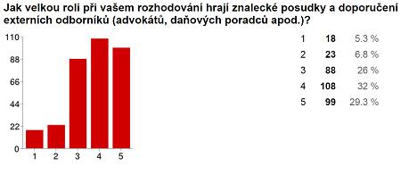 graf č. 3