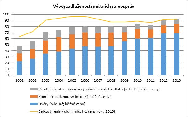 Zadluženost měst a obcí v letech 2001–2013