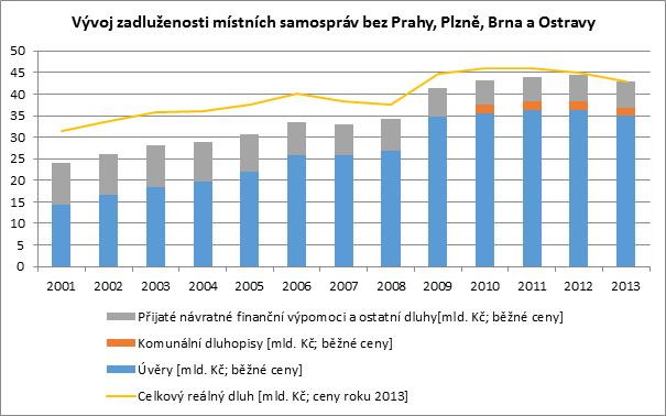 Zadluženost měst a obcí v letech 2001–2013 bez Prahy, Plzně, Brna a Ostravy